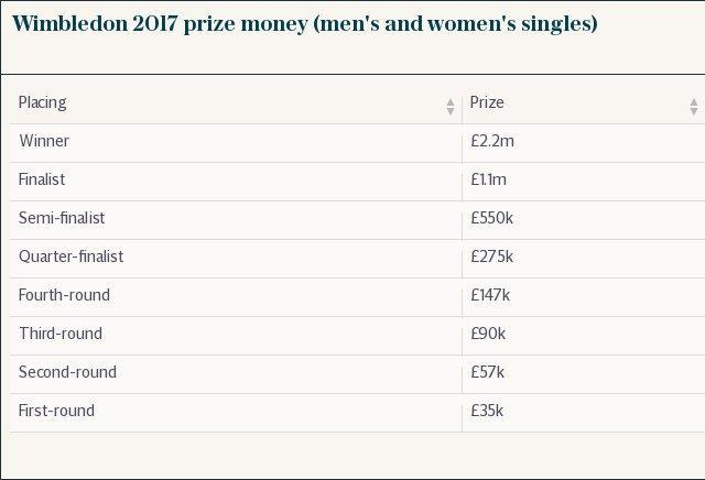 Wimbledon 2017 prize money