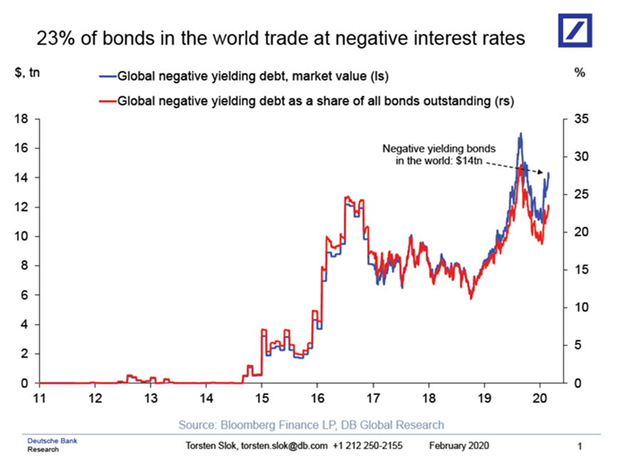 Global negative interest rates, in market value and as a share of outstanding bonds