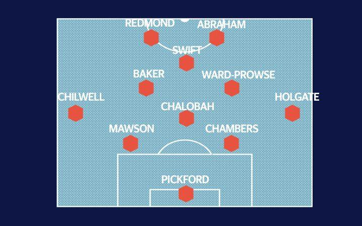 England formation against Slovakia