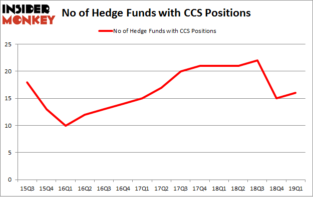 No of Hedge Funds with CCS Positions