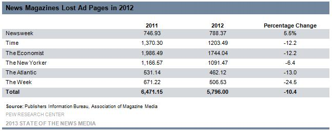 Newsweek Ad Pages Up in 2012, But Not Enough to Save Print Magazine