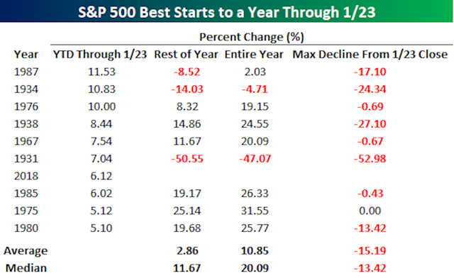 Stocks tend to go up when there's a hot start to the year. But there have been some major declines along the way. (Source: Bespoke Investment Group)