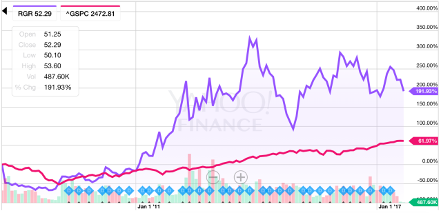 Shares of Sturm, Ruger have handily beaten the S&P 500 over the last decade. (Source: Yahoo Finance)