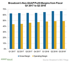 Broadcom Uses Operating Leverage to Improve Profit Margins
