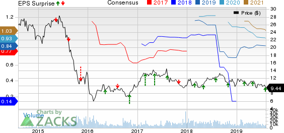 Platform Specialty Products Corporation Price, Consensus and EPS Surprise