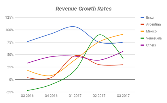 Chart showing revenue growth rates in different countries