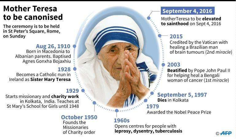 Canonisation of Mother Teresa