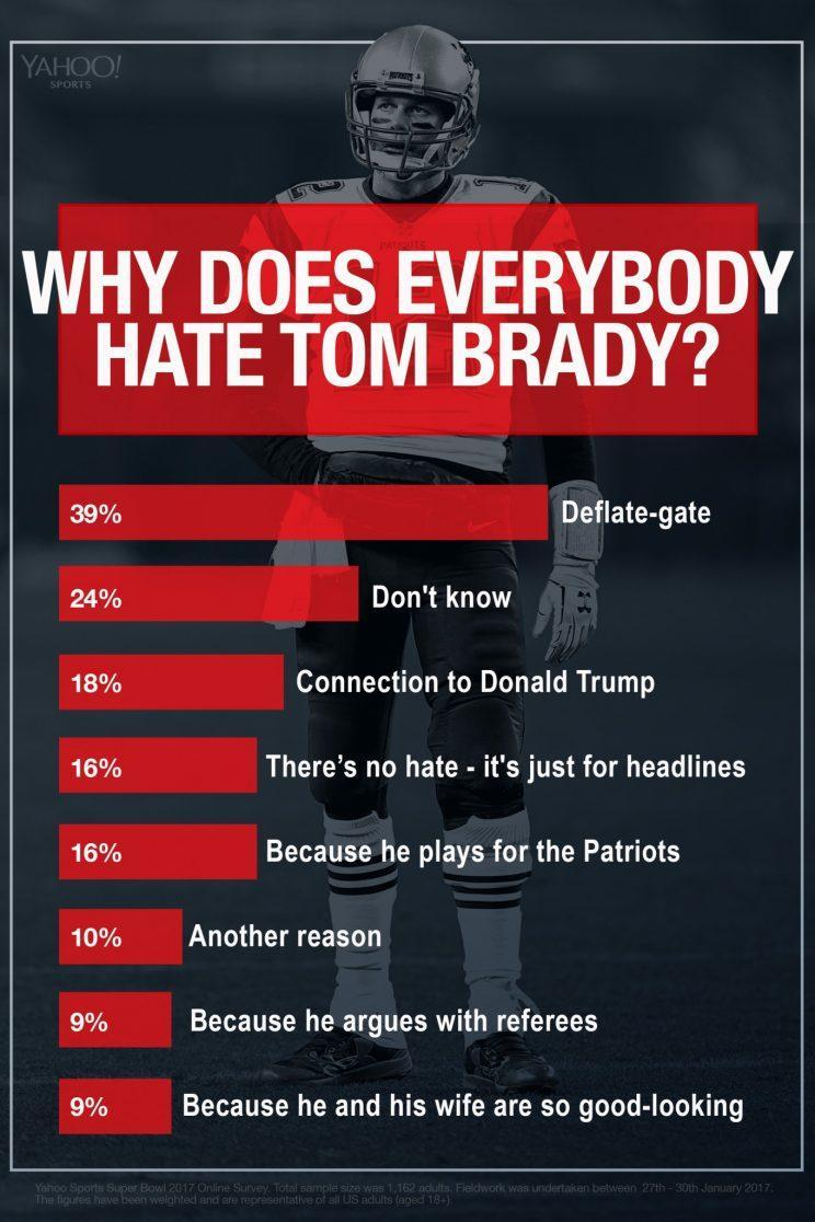 Tom Brady somehow became the player everyone loves to hate, and ...