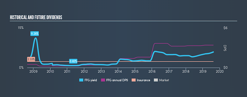 NYSE:FFG Historical Dividend Yield, August 13th 2019