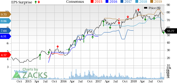 Trinseo (TSE) expects adjusted EPS in the band of $1.27-$1.46 for Q4.