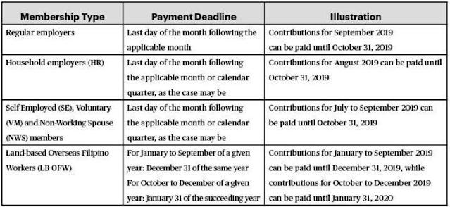 Tax Notes: Revised deadline for paying SSS contributions for