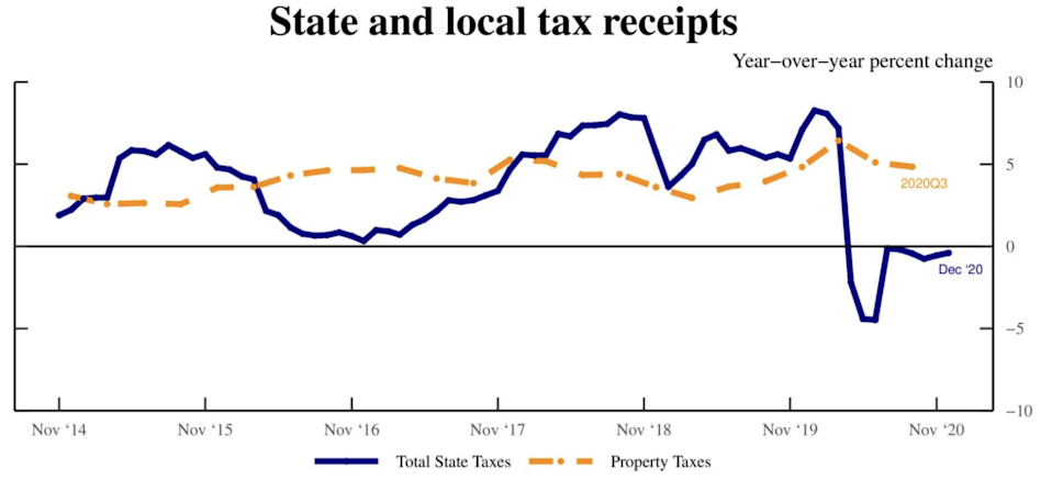 State and local tax revenues