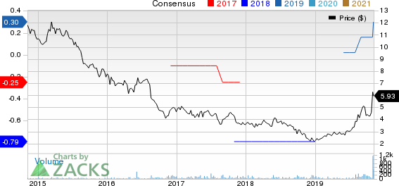 Communications Systems, Inc. Price and Consensus