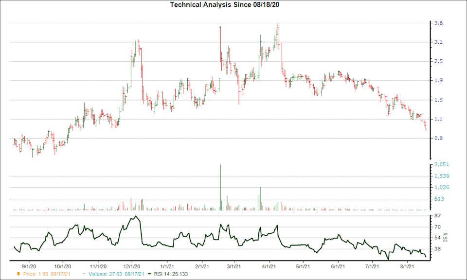 3-month RSI Chart for ONCY
