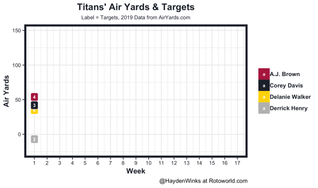 Titans air yards and targets