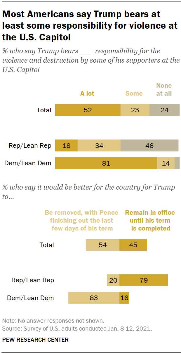 Most Americans believe President Trump bears at least some responsibility for the Jan. 6 attack on the Capitol.