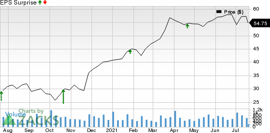 Eagle Bancorp, Inc. Price and EPS Surprise