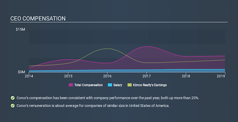 NYSE:KIM CEO Compensation, January 28th 2020