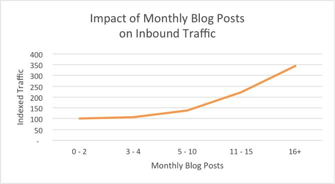 blogging traffic stats