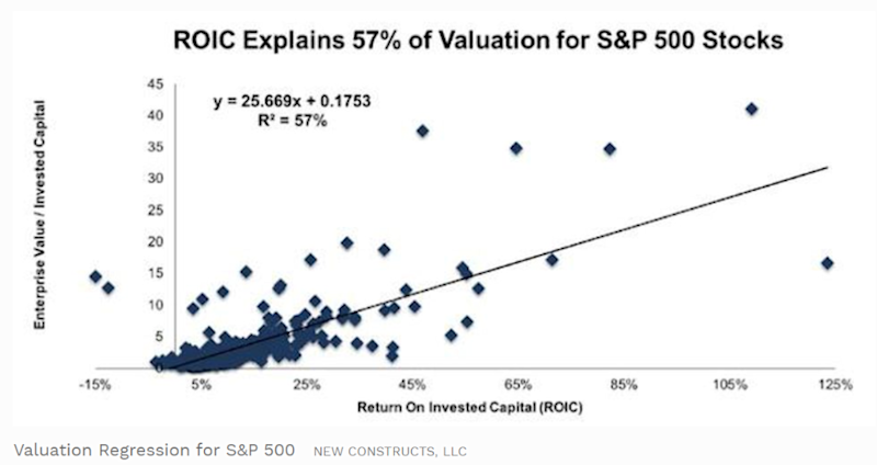 A scatter plot showing that ROIC explains 57% of valuation for S&P 500 stocks