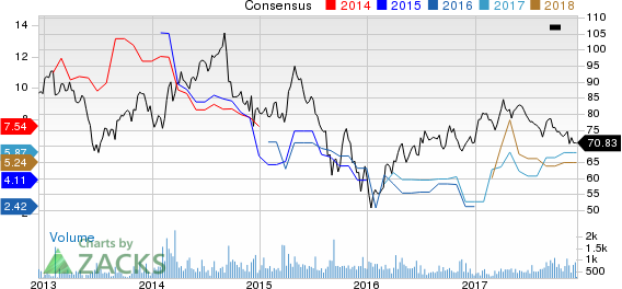 Top Ranked Value Stocks to Buy:China Petroleum & Chemical Corp(SNP)