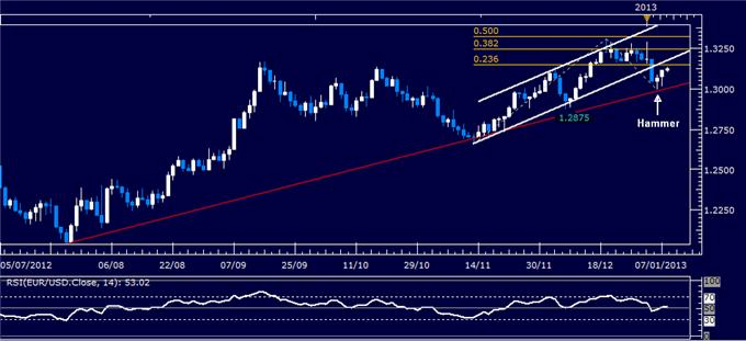 Forex_Analysis_EURUSD_Classic_Technical_Report_01.08.2013_body_Picture_1.png, Forex Analysis: EUR/USD Classic Technical Report 01.08.2013