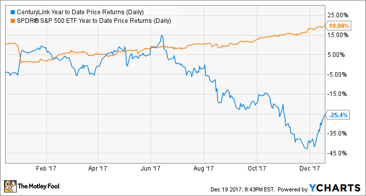CTL Year to Date Price Returns (Daily) Chart