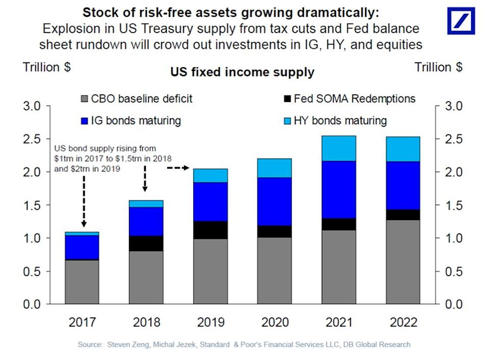 Deutsche Bank Global Research's Torsten Slok writes that the increase in U.S. Treasurys could crowd out investments in other asset classes, offering a glimpse into the potential effects of MMT. Source: DB Global Research