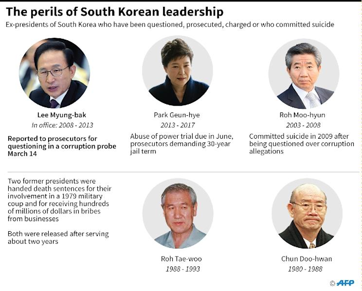 Graphic on former South Korean presidents jailed, prosecuted, charged or questioned (AFP Photo/John SAEKI)