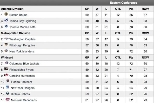 Maple Leafs Panthers other EC wild card teams