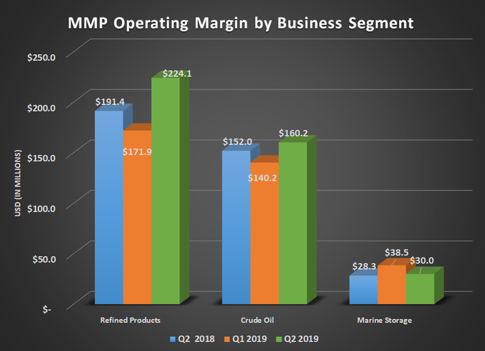 MMP operating margin by business segnment for Q2 2018, Q1 2019, and Q2 2019. Shows improving results for refined products and crude oil while marine storage remained flat.