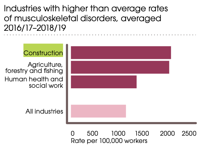 Construction already had high injury and death levels before COVID-19, topping the chart for musculoskeletal disorders. (HSE)