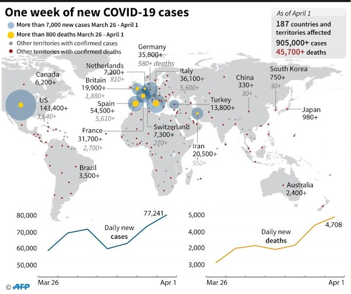 Map highlighting the countries with the largest number of daily cases/deaths of COVID-19 from March 26 - April 1 and charts showing the daily new infections/deaths over the same period