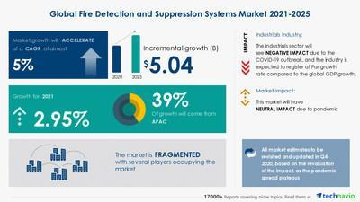 Latest market research report titled Fire Detection and Suppression Systems Market by End-user, Type, and Geography - Forecast and Analysis 2021-2025 has been announced by Technavio which is proudly partnering with Fortune 500 companies for over 16 years
