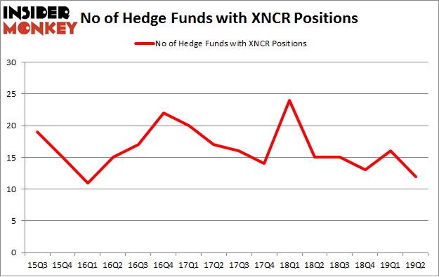 No of Hedge Funds with XNCR Positions