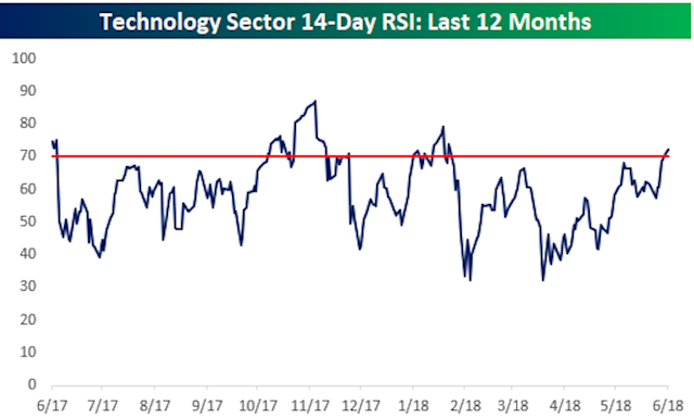 The tech sector's outperformance relative to the rest of the market has accelerated recently. The data does not suggest this is a cause for concern. (Source: Bespoke Investment Group)