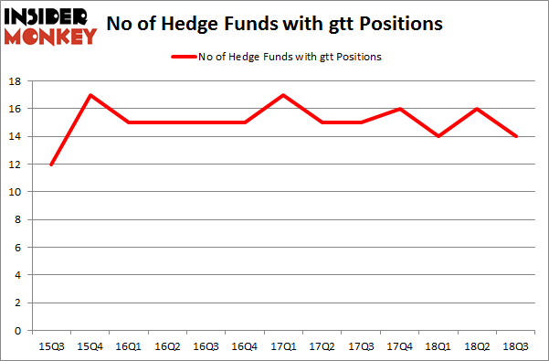 No of Hedge Funds with GTT Positions