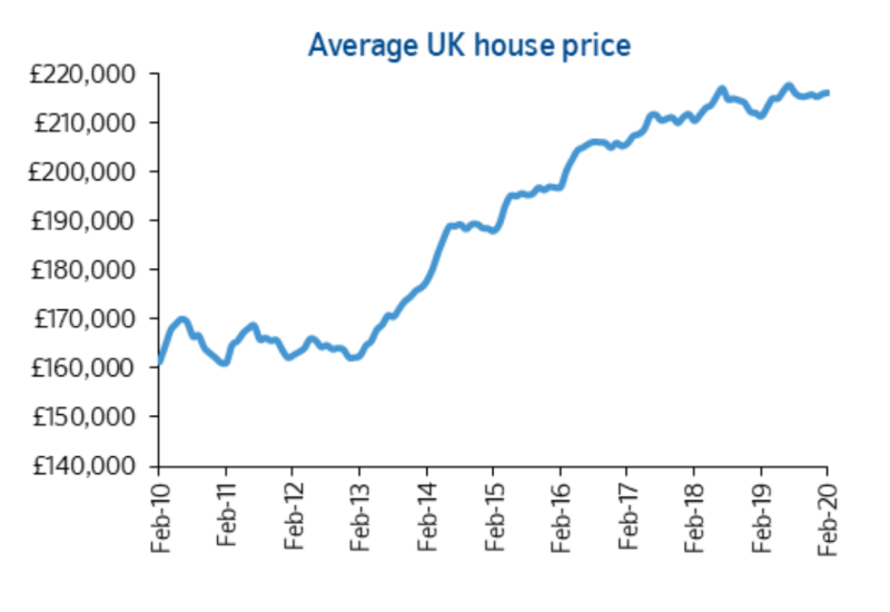 Average house prices bought via Nationwide. (Nationwide)