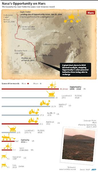 Graphic showing the journey of NASA's Opportunity rover on Mars, plus a chart comparing space rovers since the 1970s. (AFP Photo/Adrian Leung)