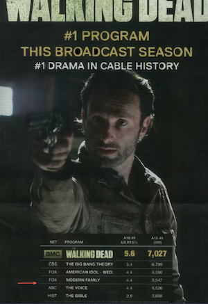 Whoops! AMC's 'Walking Dead' Goofs on NYT Ratings Ad (Updated)