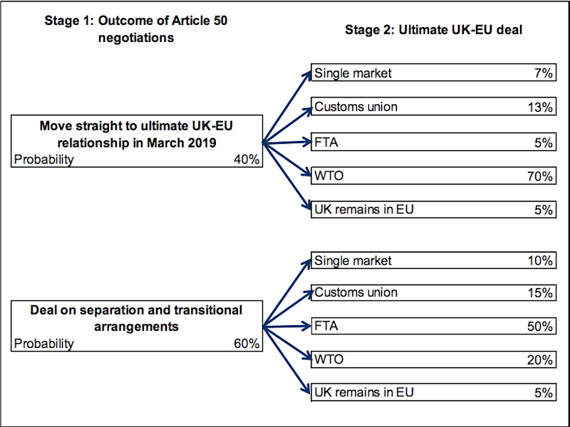 Oxford Economics brexit matrix August 25
