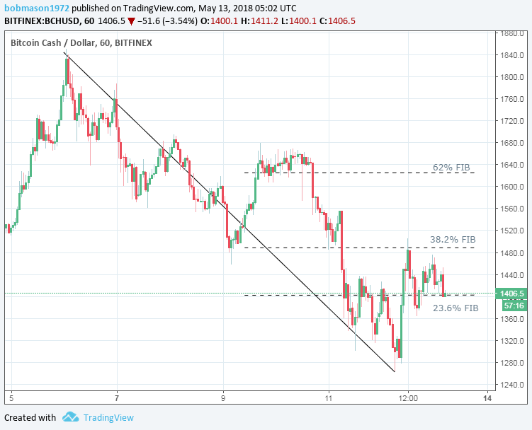 BCH/USD 13/05/18 Hourly Chart