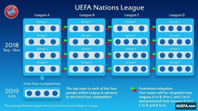 The UEFA Nations League format (via UEFA.com)