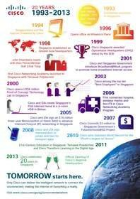 Cisco Celebrates 20 Years in Singapore and Opens New Regional Headquarters