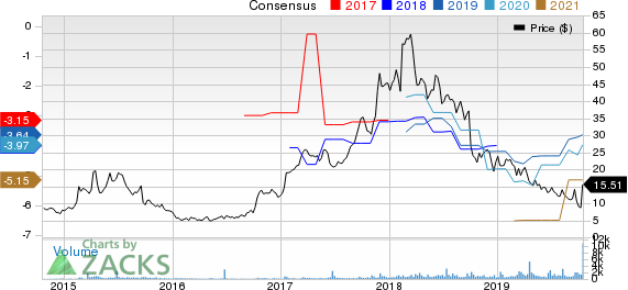 Assembly Biosciences, Inc. Price and Consensus