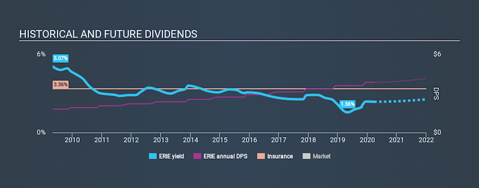 NasdaqGS:ERIE Historical Dividend Yield March 29th 2020