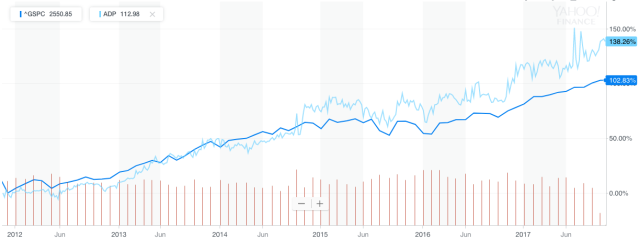 ADP's stock performance has beaten the S&P since CEO Carlos Rodriguez's tenure began in November 2011.