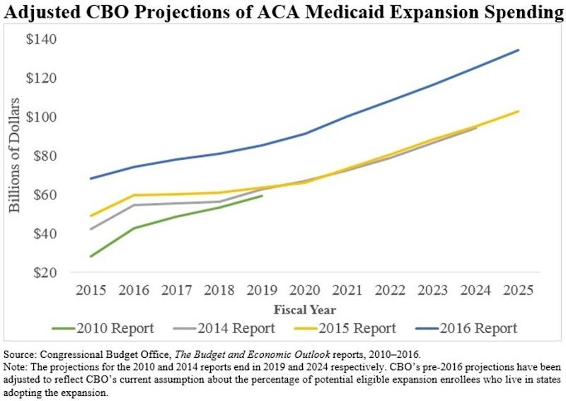 cbo projections Vidual income tax to the congressional budget office's (cbo's) january 2006  baseline projections the microsimulation model is based on the public-use.
