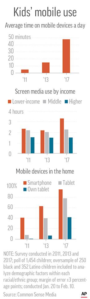 Chart shows survey results of children and their mobile use based on family income levels; 1c x 7 inches; 46.5 mm x 177 mm;