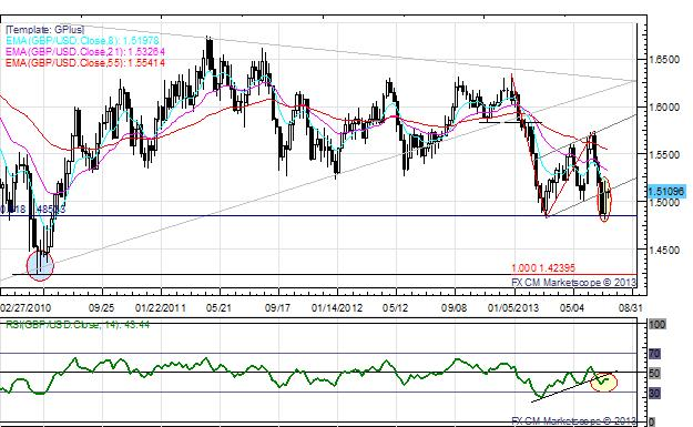 British_Pound_Euro_Lag_on_Weak_June_CPI_Figures_AUDUSD_Up_on_Fed_body_x0000_i1030.png, British Pound, Euro Lag on Weak June CPI Figures; AUD/USD Up on Fed